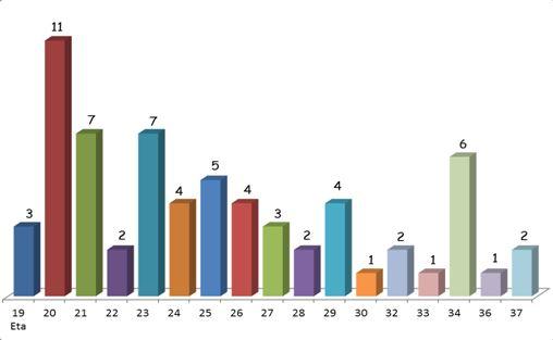 Numero dei caduti in funzione dell'età