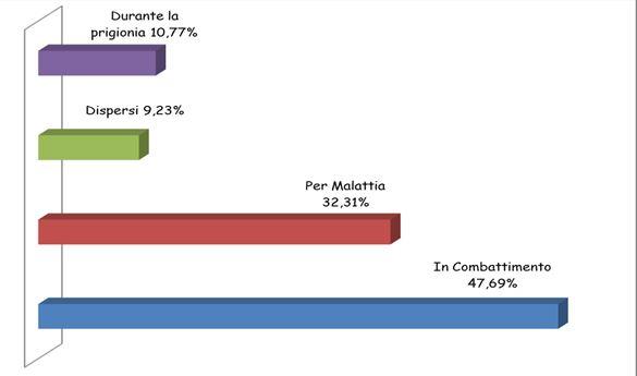 Percentuale dei caduti in funzione della causa